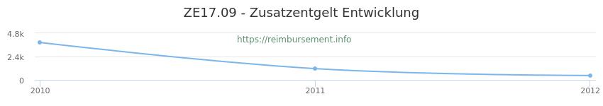 Erstattungsbetrag Historie für das Zusatzentgelt ZE17.09