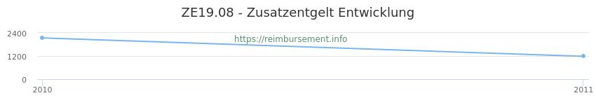 Erstattungsbetrag Historie für das Zusatzentgelt ZE19.08