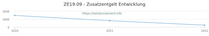 Erstattungsbetrag Historie für das Zusatzentgelt ZE19.09