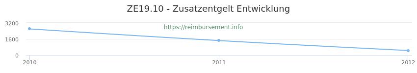 Erstattungsbetrag Historie für das Zusatzentgelt ZE19.10
