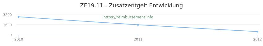 Erstattungsbetrag Historie für das Zusatzentgelt ZE19.11