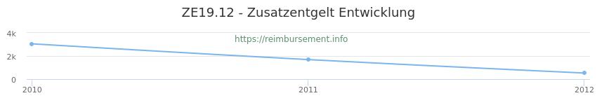 Erstattungsbetrag Historie für das Zusatzentgelt ZE19.12