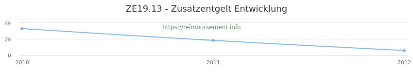 Erstattungsbetrag Historie für das Zusatzentgelt ZE19.13