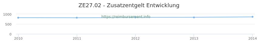 Erstattungsbetrag Historie für das Zusatzentgelt ZE27.02