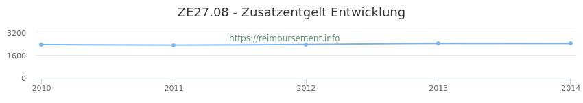 Erstattungsbetrag Historie für das Zusatzentgelt ZE27.08