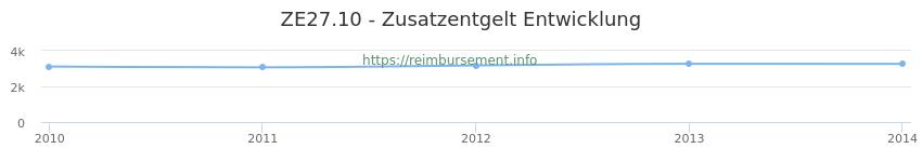 Erstattungsbetrag Historie für das Zusatzentgelt ZE27.10