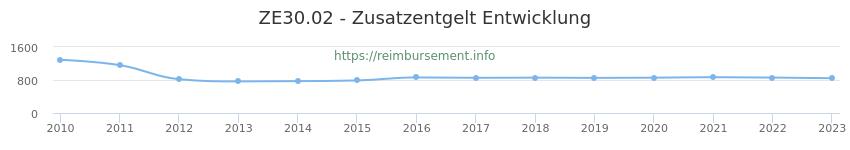 Erstattungsbetrag Historie für das Zusatzentgelt ZE30.02