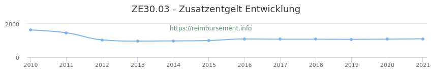 Erstattungsbetrag Historie für das Zusatzentgelt ZE30.03