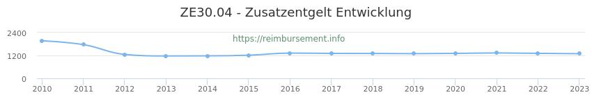 Erstattungsbetrag Historie für das Zusatzentgelt ZE30.04