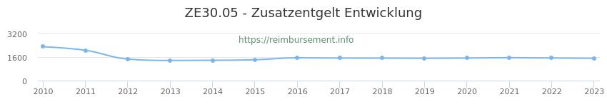Erstattungsbetrag Historie für das Zusatzentgelt ZE30.05