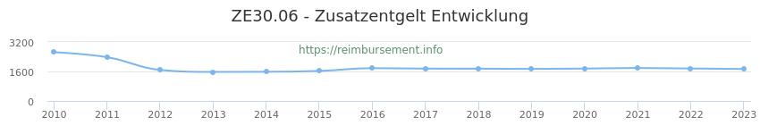 Erstattungsbetrag Historie für das Zusatzentgelt ZE30.06
