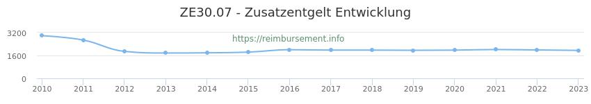 Erstattungsbetrag Historie für das Zusatzentgelt ZE30.07