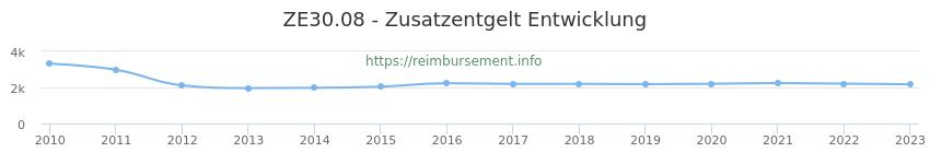 Erstattungsbetrag Historie für das Zusatzentgelt ZE30.08