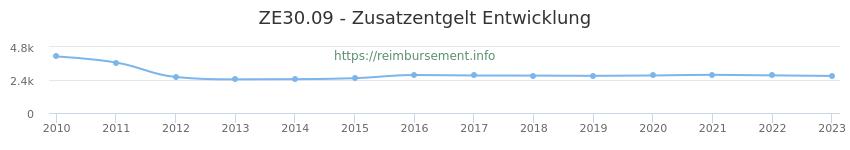 Erstattungsbetrag Historie für das Zusatzentgelt ZE30.09