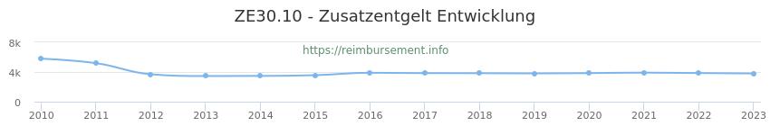Erstattungsbetrag Historie für das Zusatzentgelt ZE30.10
