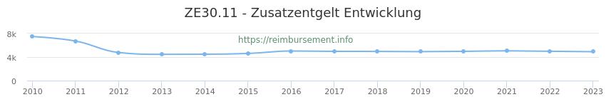Erstattungsbetrag Historie für das Zusatzentgelt ZE30.11
