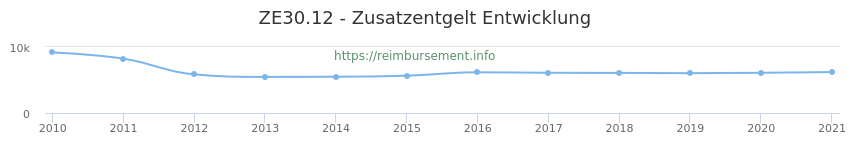 Erstattungsbetrag Historie für das Zusatzentgelt ZE30.12