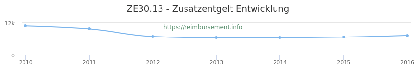 Erstattungsbetrag Historie für das Zusatzentgelt ZE30.13