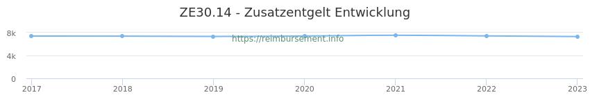 Erstattungsbetrag Historie für das Zusatzentgelt ZE30.14