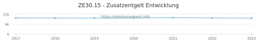 Erstattungsbetrag Historie für das Zusatzentgelt ZE30.15