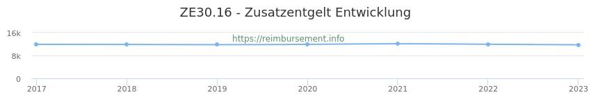 Erstattungsbetrag Historie für das Zusatzentgelt ZE30.16