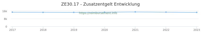 Erstattungsbetrag Historie für das Zusatzentgelt ZE30.17