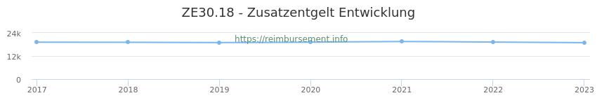 Erstattungsbetrag Historie für das Zusatzentgelt ZE30.18
