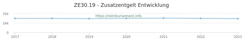 Erstattungsbetrag Historie für das Zusatzentgelt ZE30.19