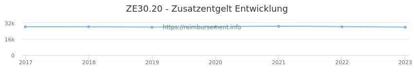 Erstattungsbetrag Historie für das Zusatzentgelt ZE30.20