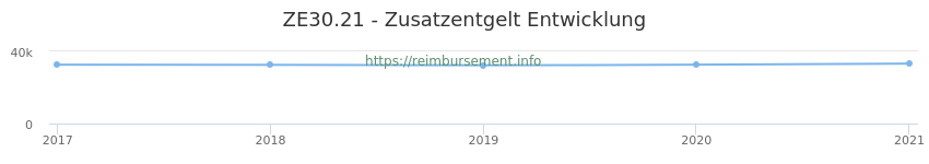 Erstattungsbetrag Historie für das Zusatzentgelt ZE30.21