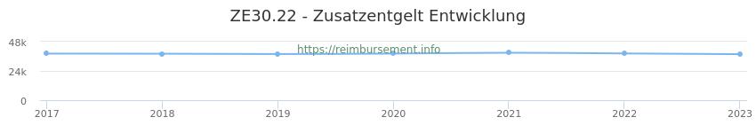 Erstattungsbetrag Historie für das Zusatzentgelt ZE30.22
