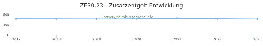 Erstattungsbetrag Historie für das Zusatzentgelt ZE30.23