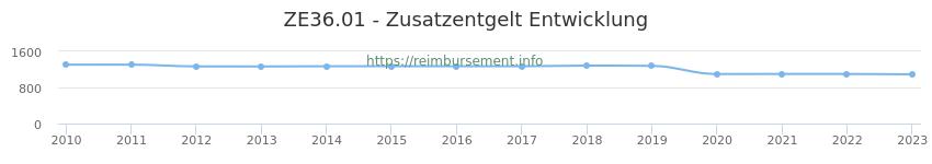 Erstattungsbetrag Historie für das Zusatzentgelt ZE36.01