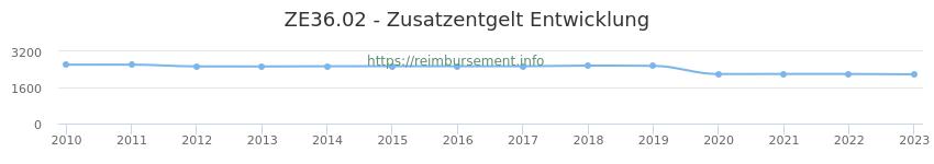 Erstattungsbetrag Historie für das Zusatzentgelt ZE36.02