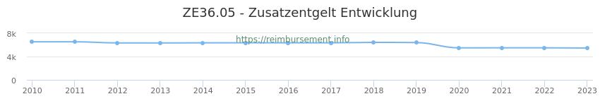 Erstattungsbetrag Historie für das Zusatzentgelt ZE36.05