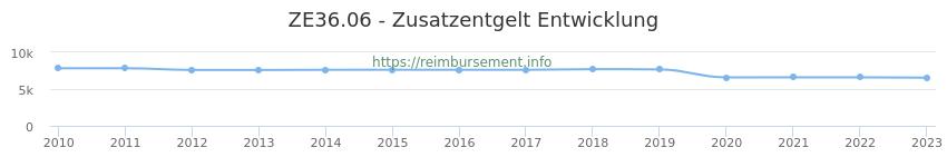 Erstattungsbetrag Historie für das Zusatzentgelt ZE36.06