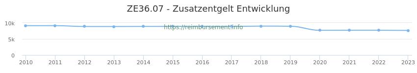Erstattungsbetrag Historie für das Zusatzentgelt ZE36.07