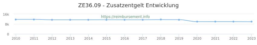 Erstattungsbetrag Historie für das Zusatzentgelt ZE36.09