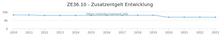 Erstattungsbetrag Historie für das Zusatzentgelt ZE36.10