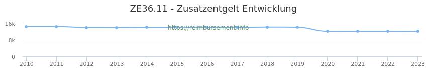 Erstattungsbetrag Historie für das Zusatzentgelt ZE36.11