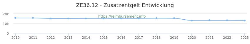 Erstattungsbetrag Historie für das Zusatzentgelt ZE36.12