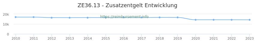 Erstattungsbetrag Historie für das Zusatzentgelt ZE36.13