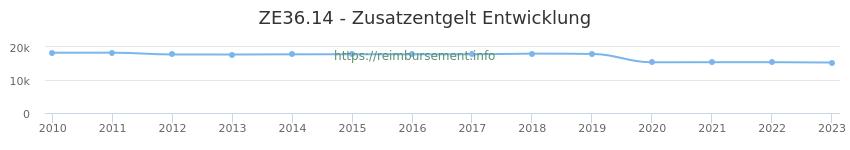 Erstattungsbetrag Historie für das Zusatzentgelt ZE36.14