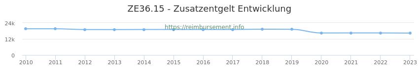 Erstattungsbetrag Historie für das Zusatzentgelt ZE36.15