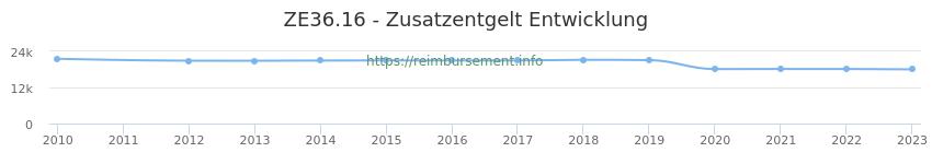Erstattungsbetrag Historie für das Zusatzentgelt ZE36.16