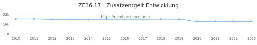 Erstattungsbetrag Historie für das Zusatzentgelt ZE36.17