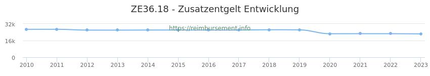 Erstattungsbetrag Historie für das Zusatzentgelt ZE36.18