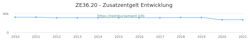 Erstattungsbetrag Historie für das Zusatzentgelt ZE36.20