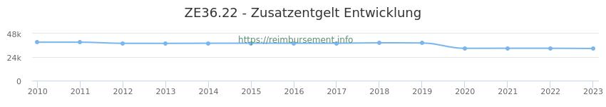 Erstattungsbetrag Historie für das Zusatzentgelt ZE36.22