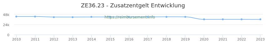 Erstattungsbetrag Historie für das Zusatzentgelt ZE36.23